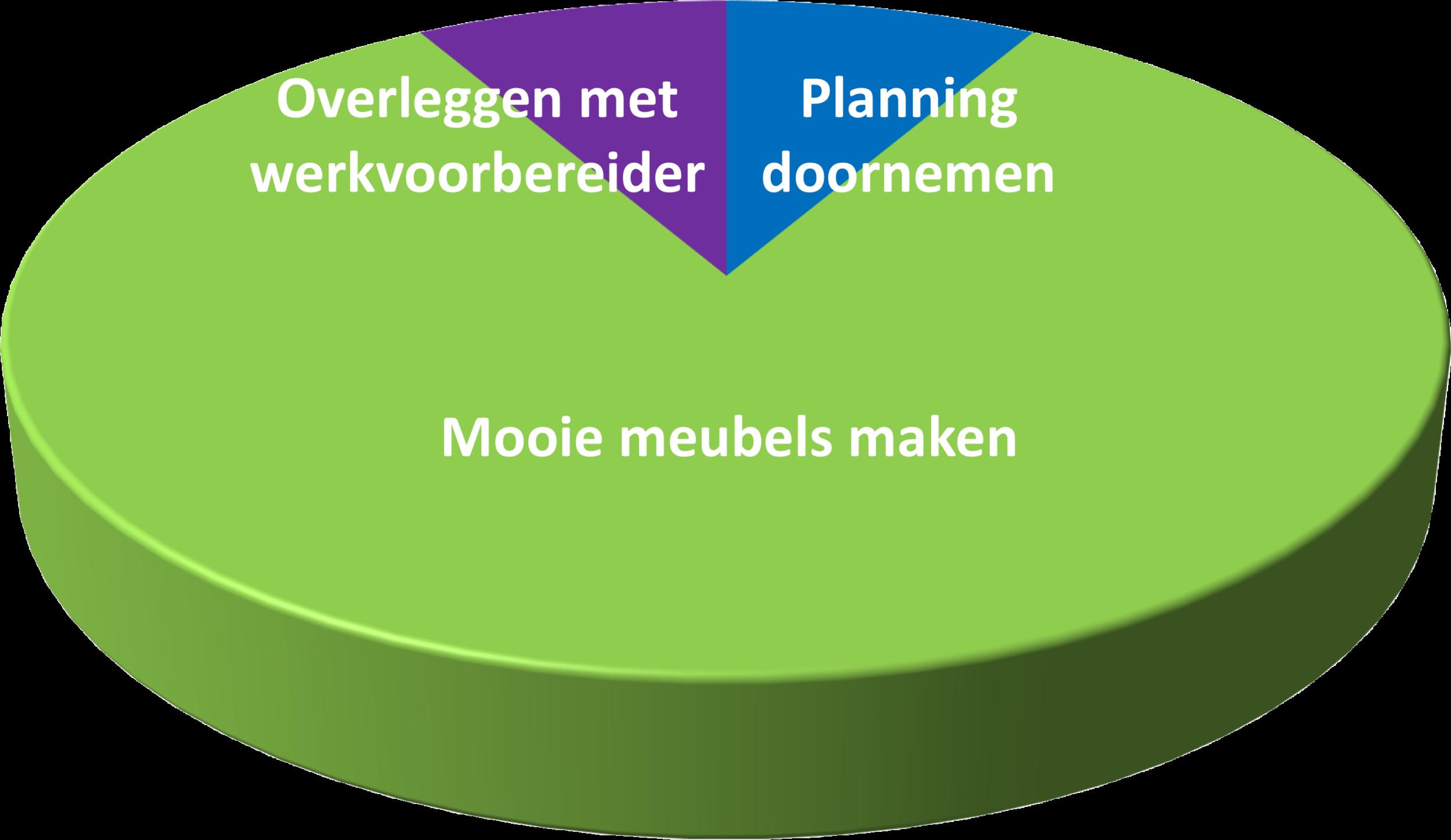 Taartdiagram Interieurbouwer 3